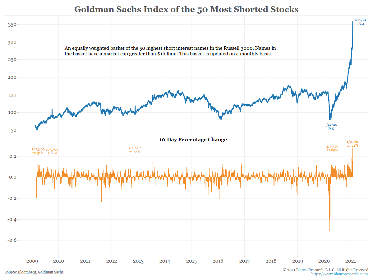 Goldman Sachs Index Of 50 Most Shorted Stocks