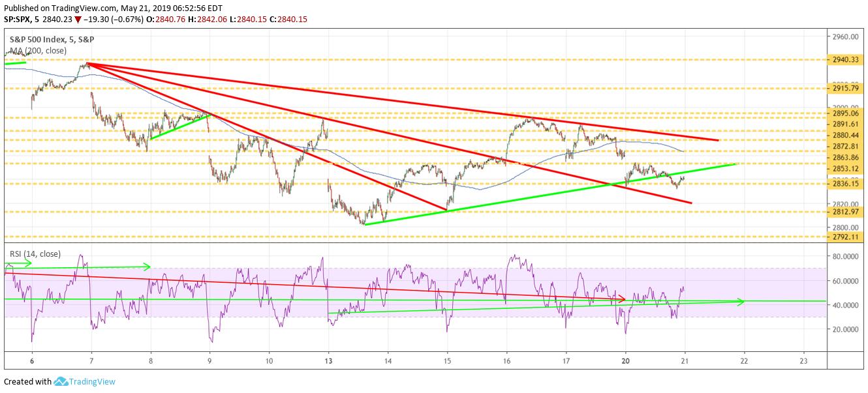 S&P 500, stock, may 21, market