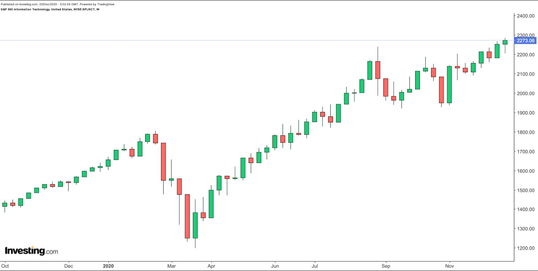 Mit Sektoren ETFs den S&P 20 outperformen   Teil 20 IT ...