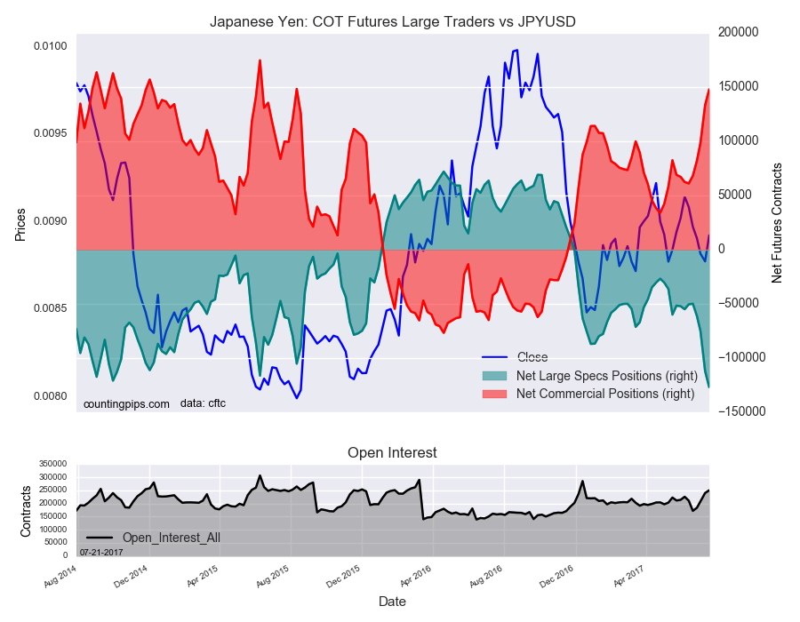 Japanese : COT Futures Large Traders Vs JPY/USD