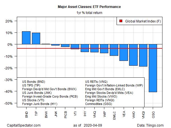 ETF Performance Yearly Return Chart
