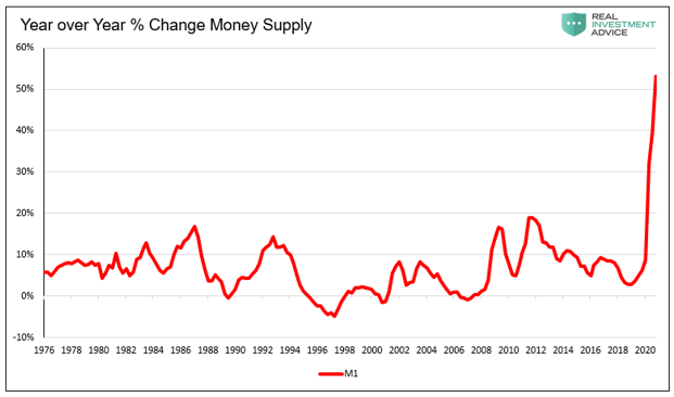 YoY Percentage Change Money Supply