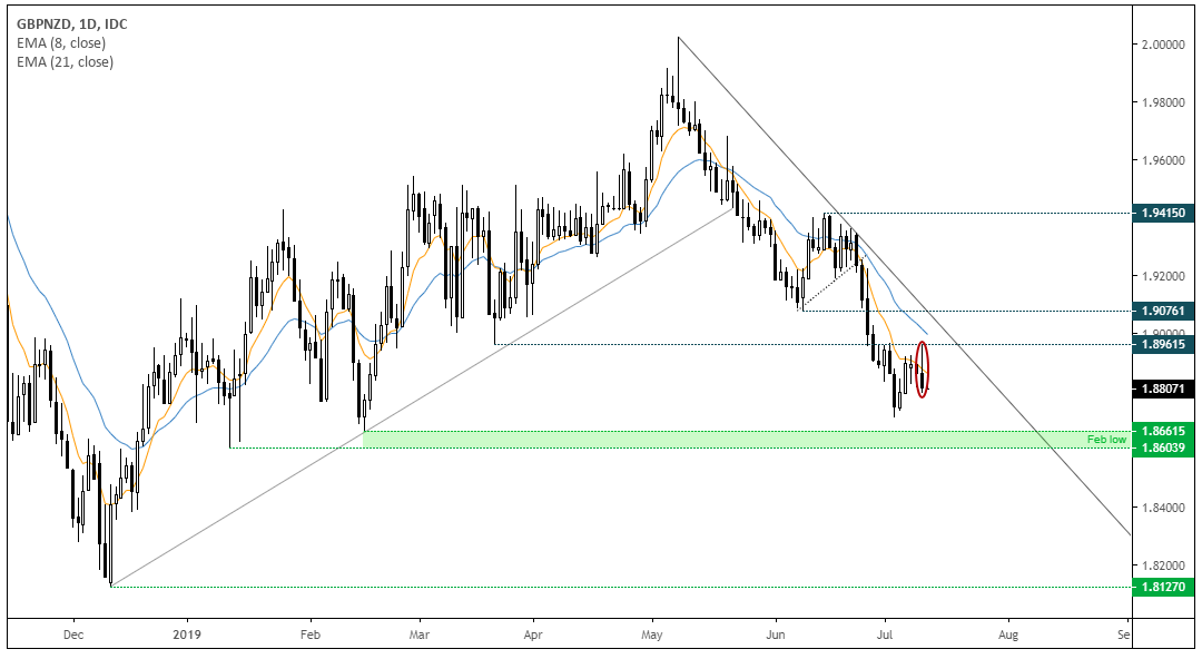 GBPNZD Daily Chart