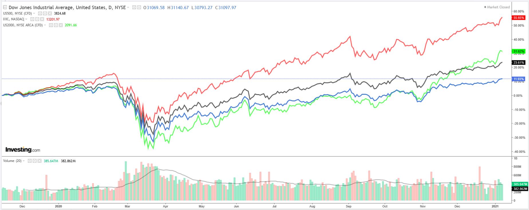US Major Indexes Weekly