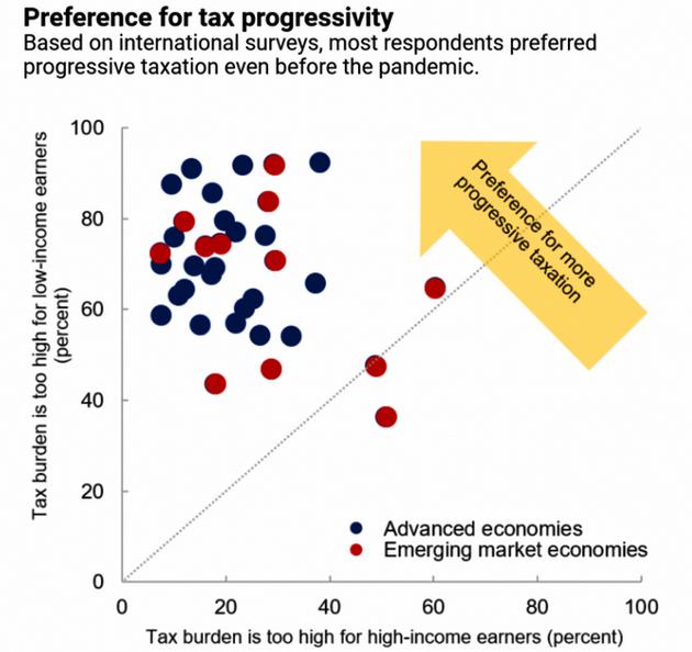 Preference For Tax Progressivity