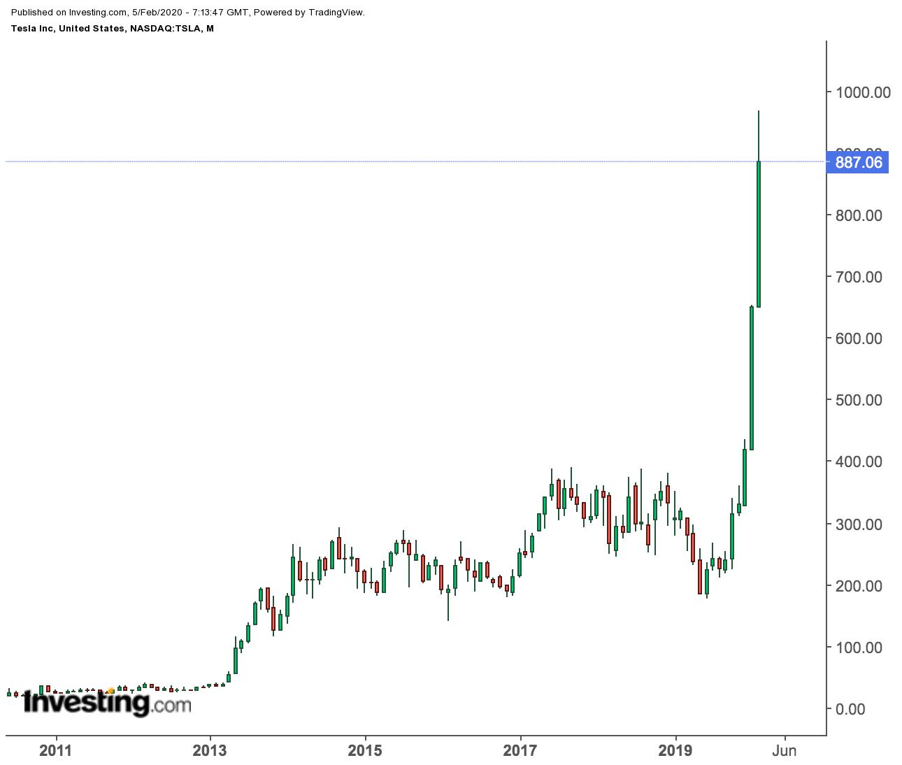 Tesla Monthly Price Chart