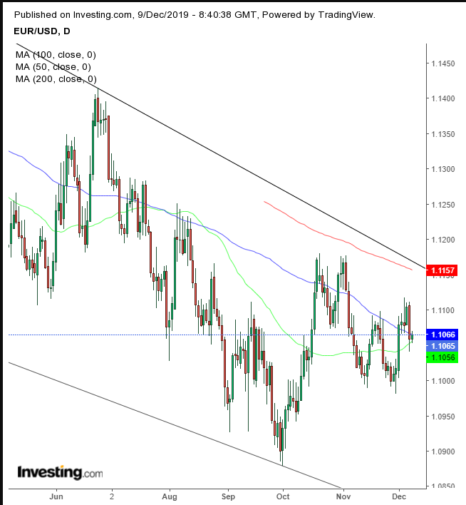 EUR Daily Chart