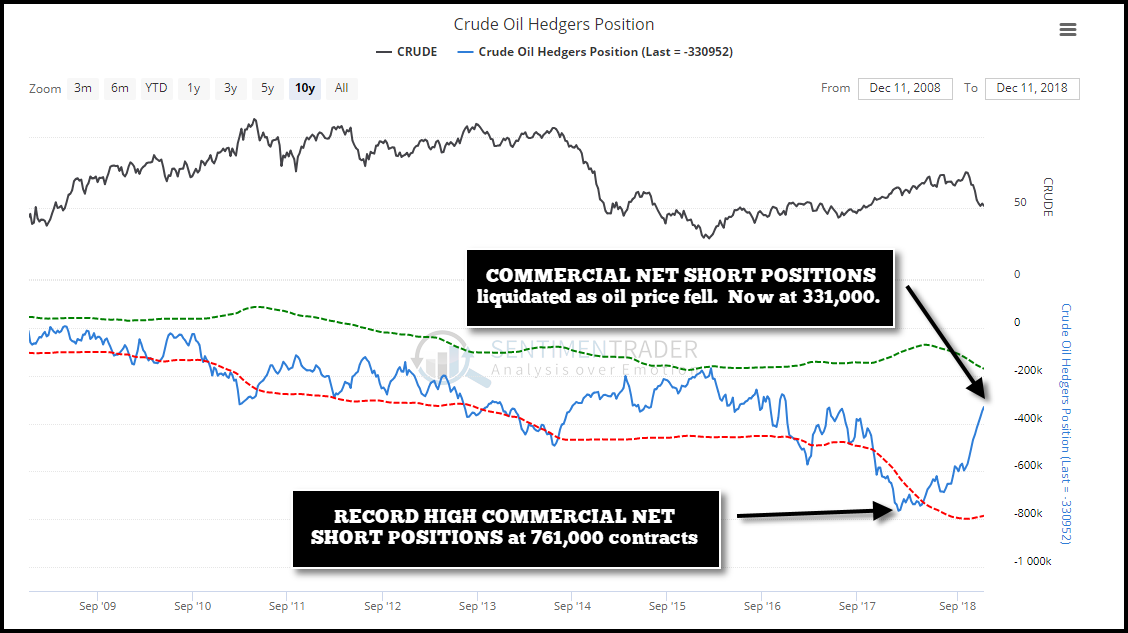 Crude Oil Hedgers Position