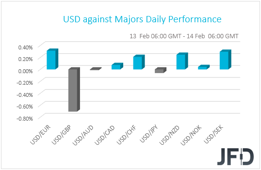 , Equities Rebound Again, GBP The Main G10 Gainer, EUR The Main Loser, Nice Bitcoins