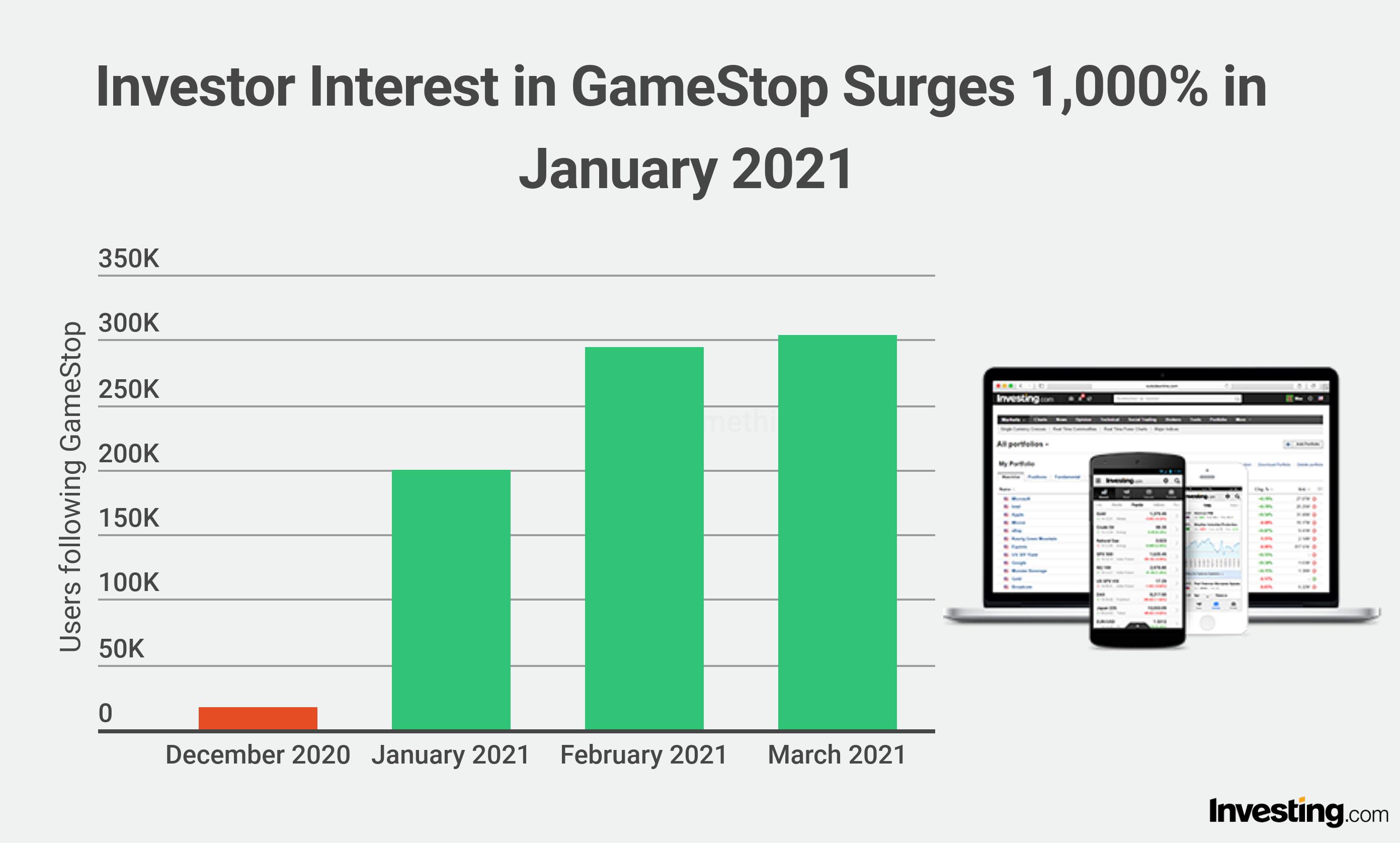 Gamestop interest