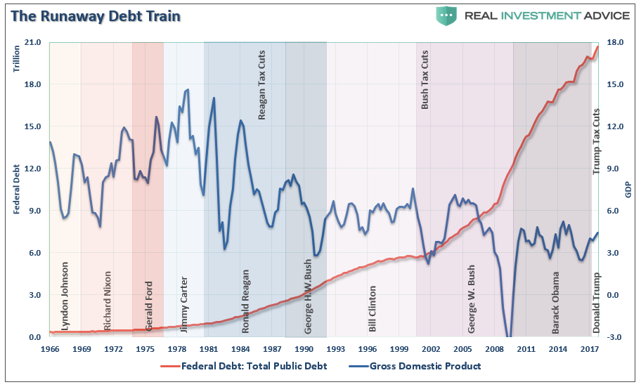 The Runaway Debt Train
