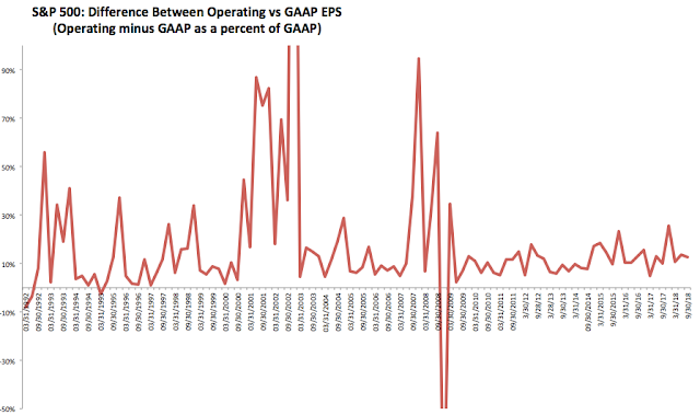 SPX: Difference Between Operating vs GAAP EPS