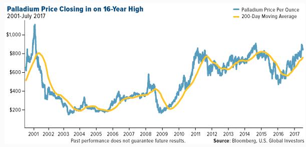 Palladium price closing in on 16-year high