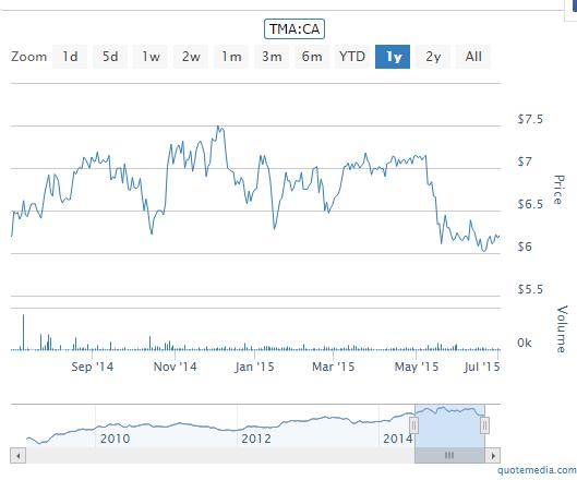 TMA Chart