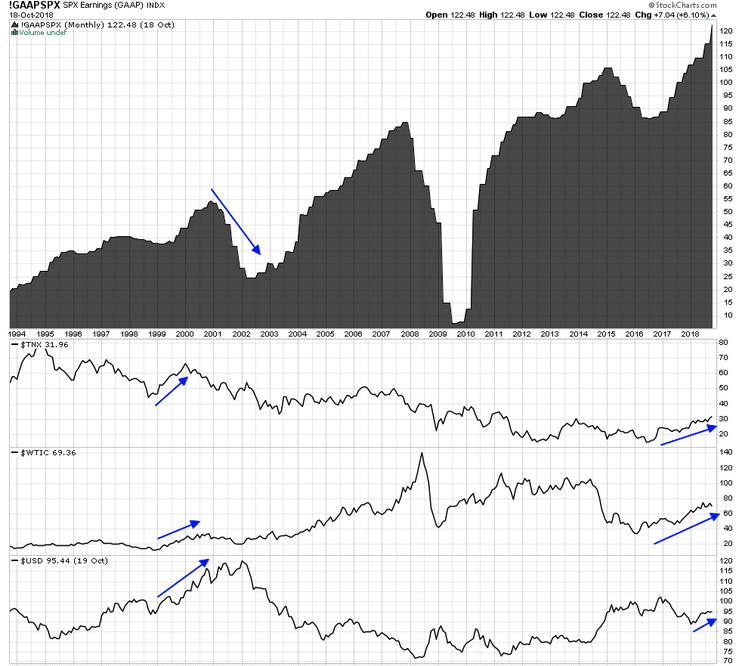 Earnings, Interest Rates, Crude Oil And The USD