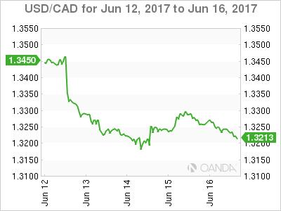 USD/CAD June 12-16 Chart