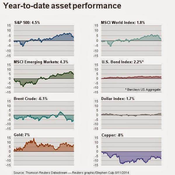 YTD Asset Performance