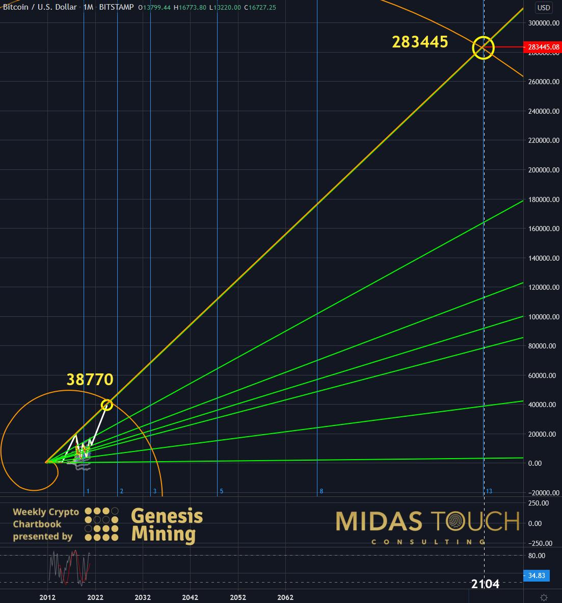 BTC-USDT Monthly Chart