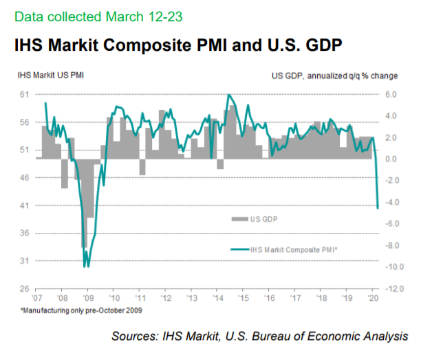 IHS Markit Composite PMI And U.S GDP
