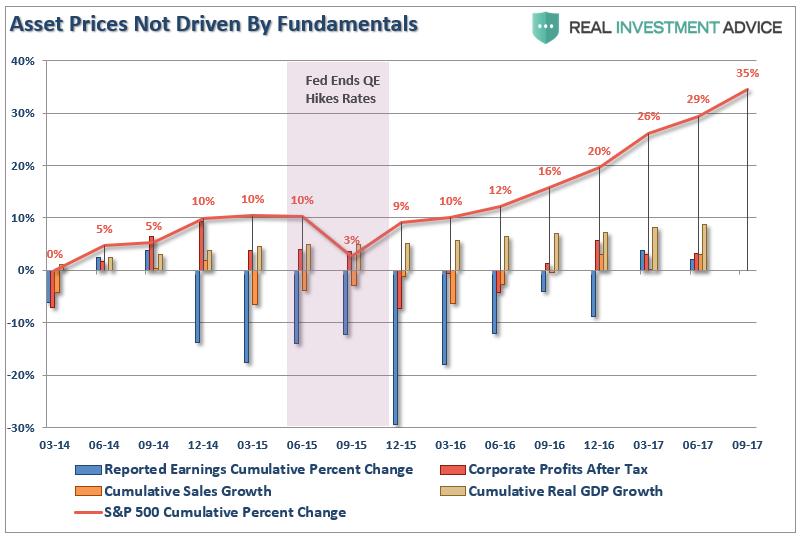 Asset-Price Performance