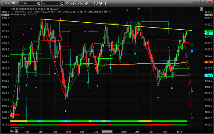 Has Gold Reached Upside Resistance Near $1340-1360?