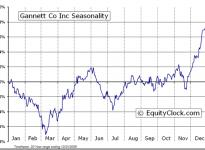 Gannett Co., Inc.  (NYSE:GCI) Seasonal Chart