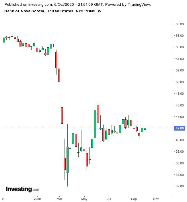 Bank of Nova Scotia 1-Year Chart.