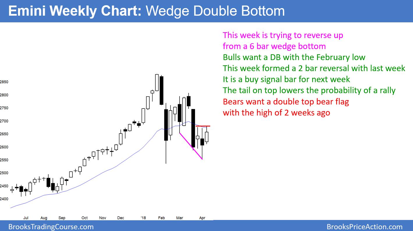 Emini Weekly Chart