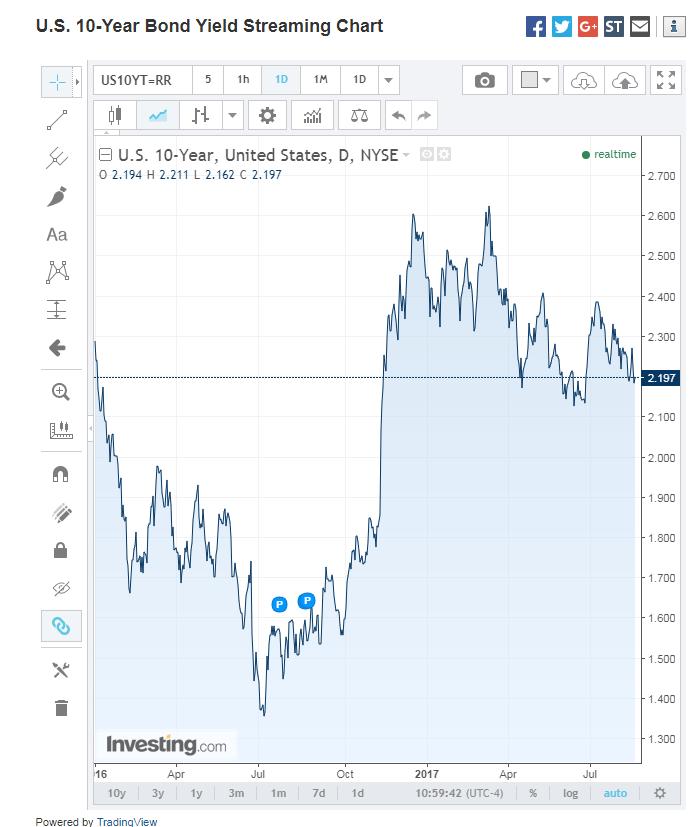 US 10-Year Bond Yield Daily Chart