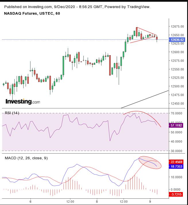 NASDAQ Futures Daily
