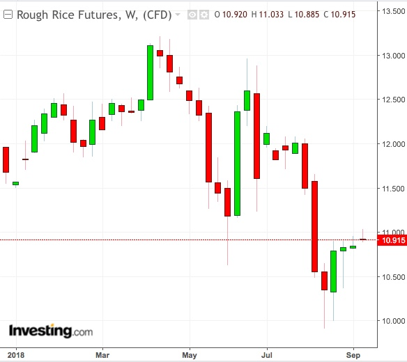 Rough Rice Weekly Chart