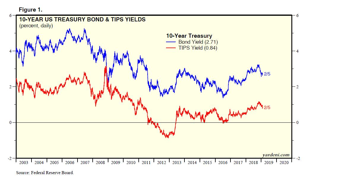 10-Year US Treasury Bond & Tips Yield