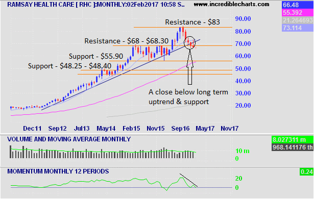 Ramsay Healthcare Monthly Chart