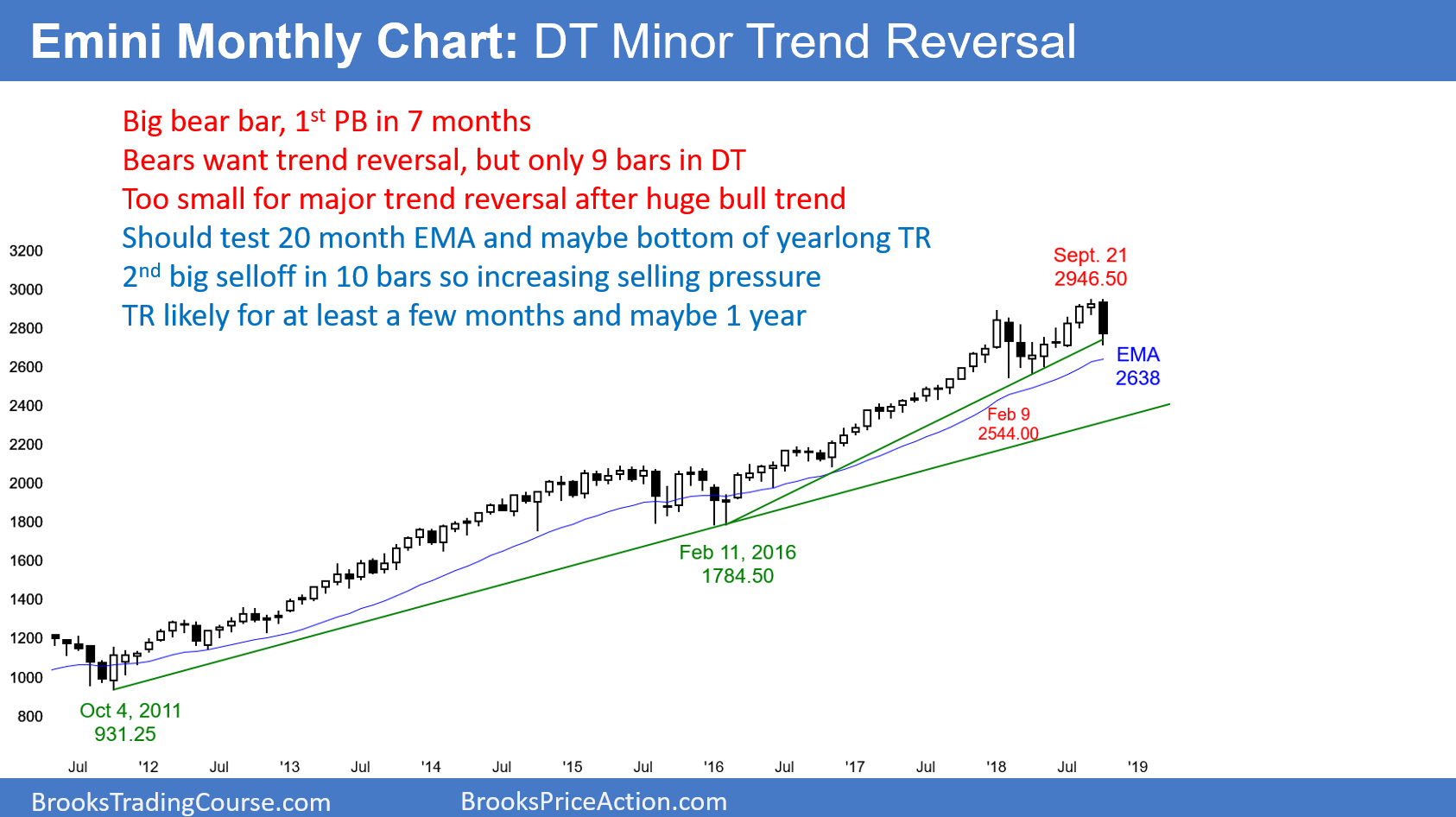 Emini Monthly Chart DT Minor Trend Reversal