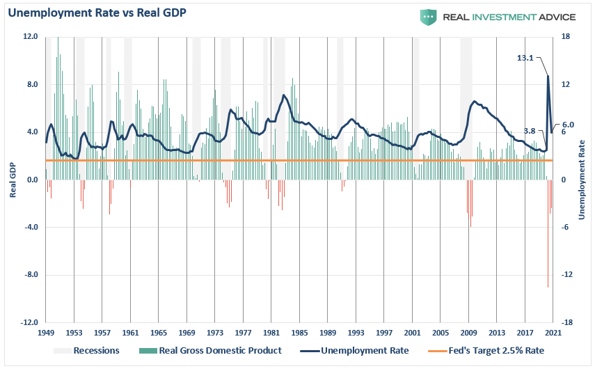 Unemployment Rate Vs Real GDP