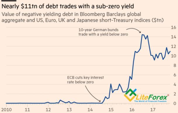 Dynamics of negative yielding bonds