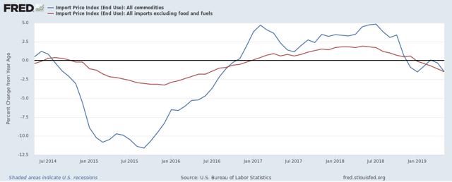 Chart Of Import Price Data