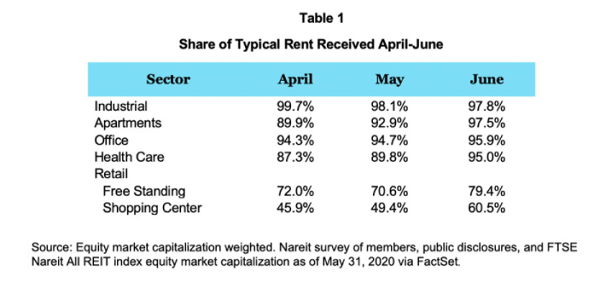 Rent Collected Sector Graphic