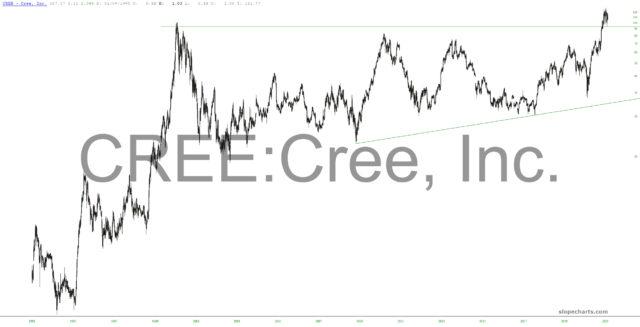 Cree Inc Chart.