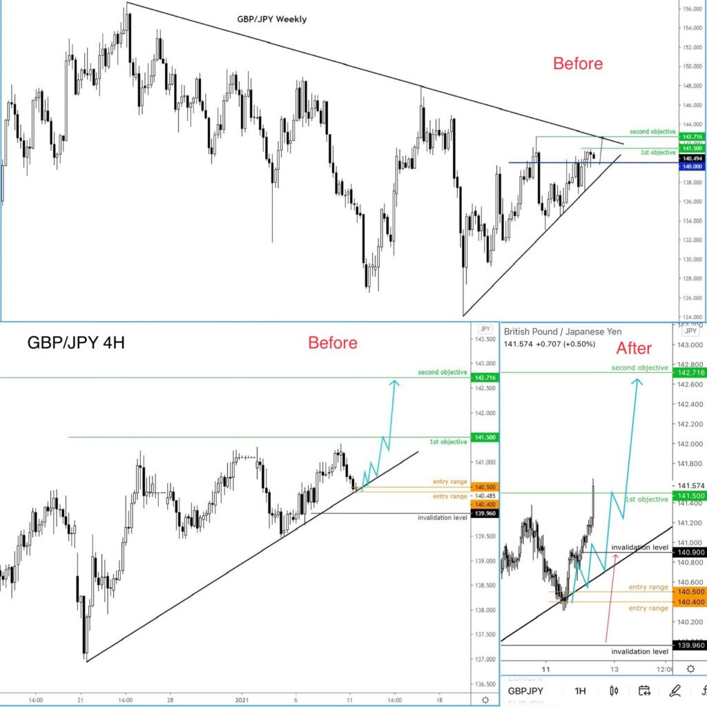GBP/JPY Weekly Chart.