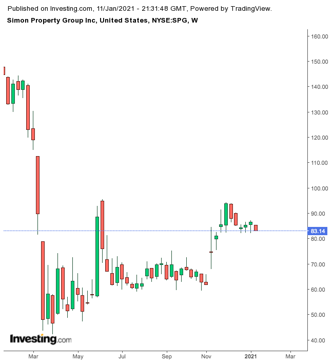 Simon Property Group Weekly Chart.