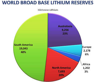 World Broad Base Lithium Reserves