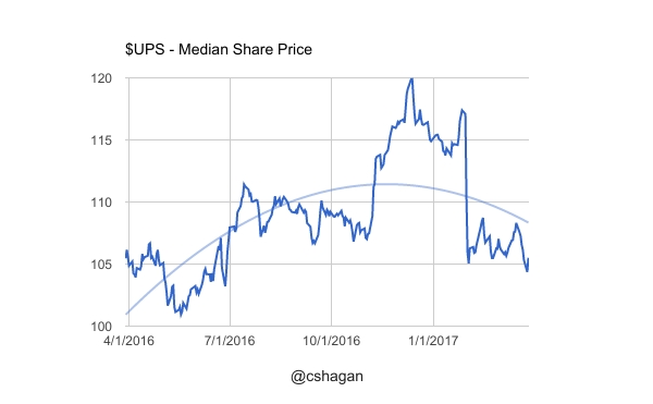 UPS Median Share Price