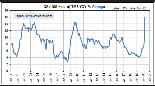 G2 US$ And Euro % Change Chart