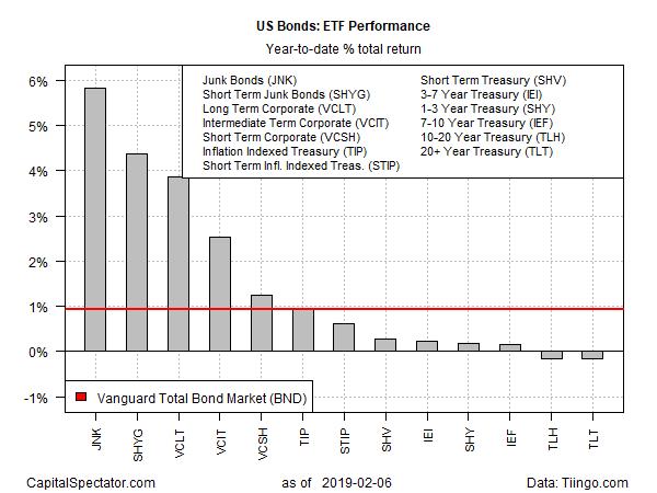 US Bonds : ETF Performance