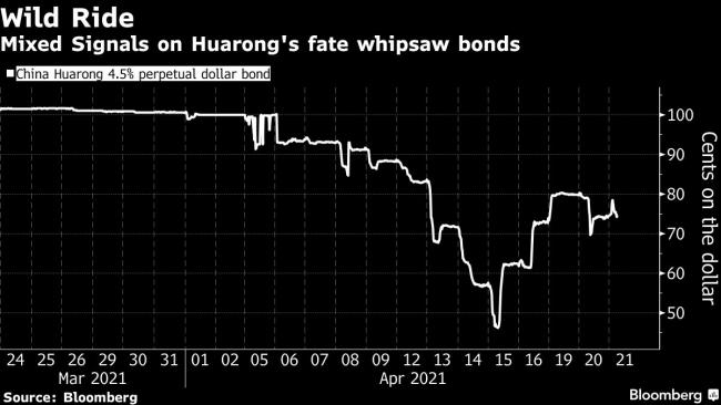 China Considers Supporting Huarong With Central Bank Funds