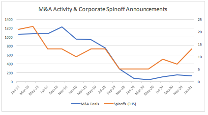 M&A Deals And Spinoffs By Quarter.