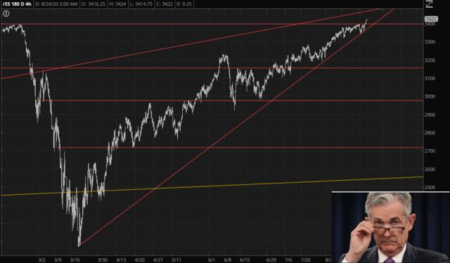 E-minis S&P 500 180-Day Chart.