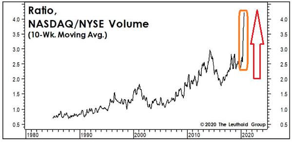 Nasdaq / NYSE Volume Ratio Chart