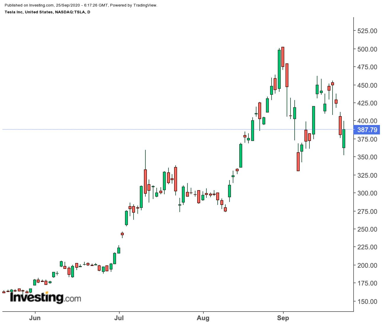 Tageskurse Aktien